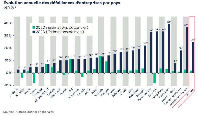 La Coface s'attend à une hausse de 15% des défaillances d'entreprises en France