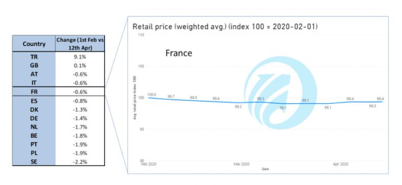 Stabilité du prix des VO sur Internet, jusqu'à quand?