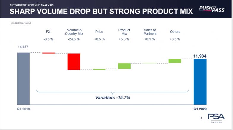 PSA préparé pour résister à un scénario noir de baisse de 50% du marché européen