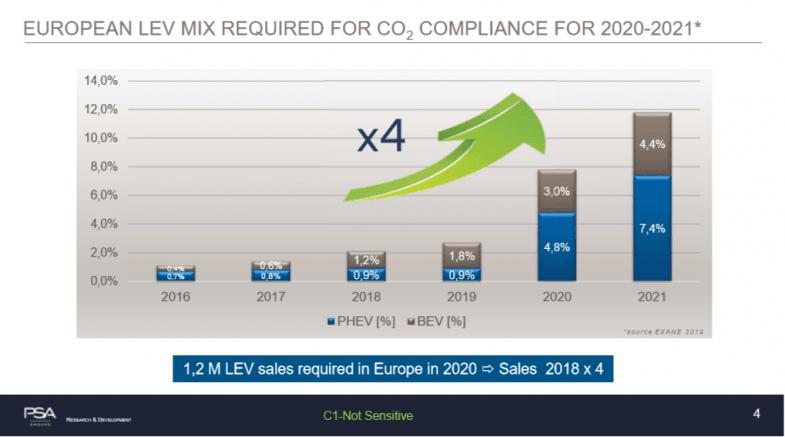 Objectifs CO2 : PSA et Renault ne veulent pas de report de la réglementation CAFE