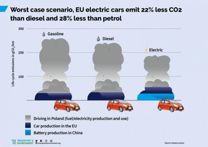 Les véhicules électriques émettent moins de CO2 sur leur cycle de vie, même dans le pire des cas