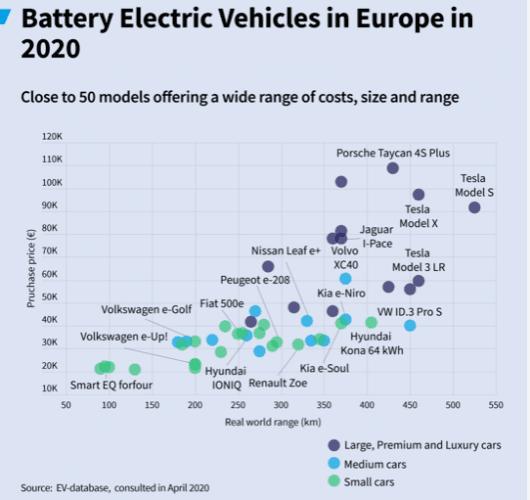 Les véhicules électriques à 7% des immatriculations européennes au premier trimestre : effet de base ou décollage ?