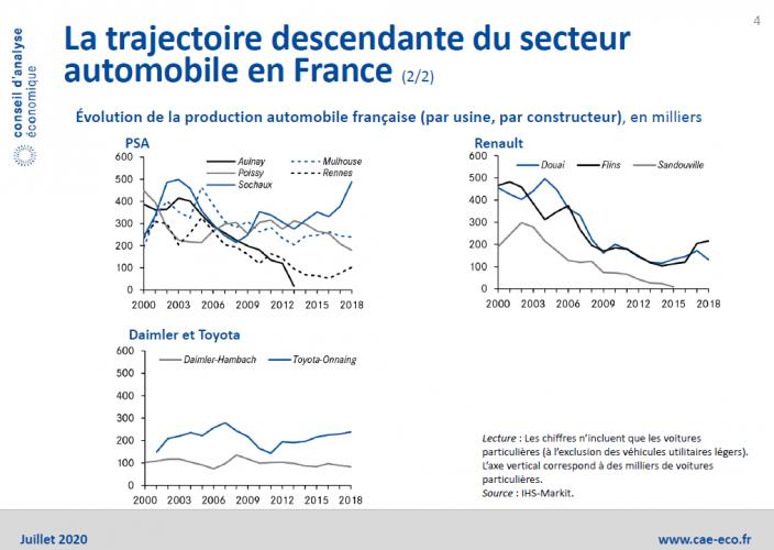 "Selon le CAE, la relocalisation de l'industrie automobile en France ne sera ""ni facile, ni rapide"""