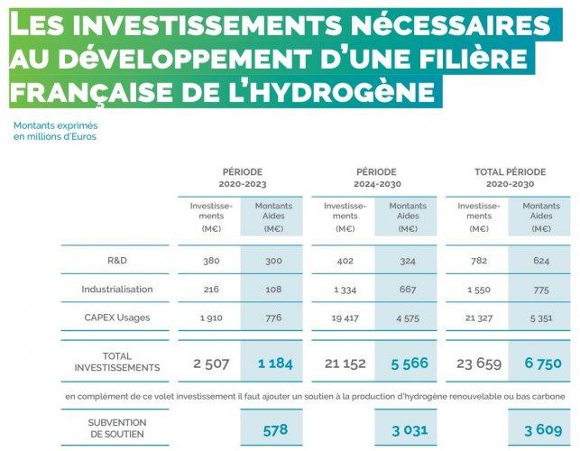 La filière hydrogène prête à investir 24 milliards d'euros d'ici à 2030