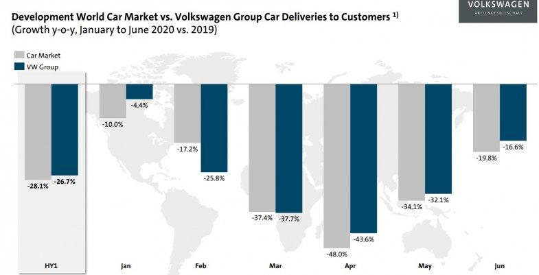 Le groupe Volkswagen mise sur une marge opérationnelle positive en 2020