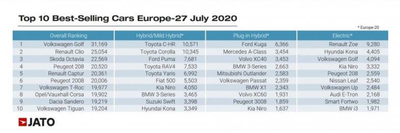 Les modèles électrifiés grimpent à 18% des ventes en Europe