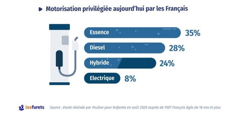 32% des intentionnistes d'achat envisagent un véhicule hybride ou électrique