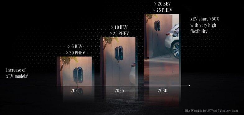Mercedes confirme son leadership du premium à fin septembre