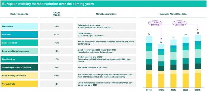 Europcar limite la casse au troisième trimestre
