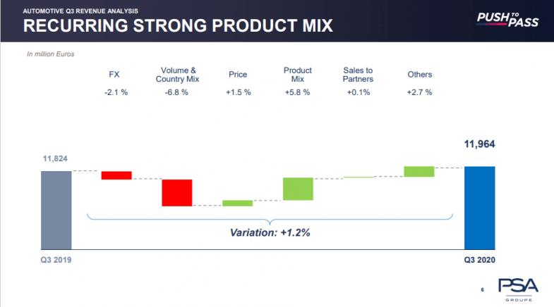 VO, prises de commandes VN et stock bas : les bons indicateurs de PSA