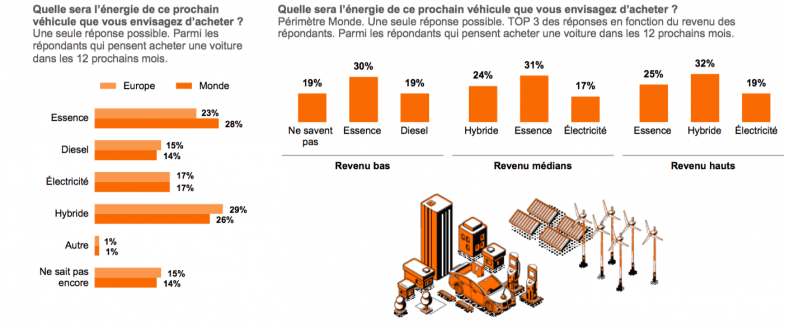 Davantage d'intentions d'achat pour l'électrique que pour le Diesel, selon l'Observatoire Cetelem