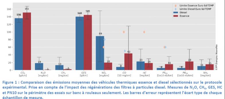 Diesel en Crit'Air 1 : l'étude IFPEN ne plaide pas en ce sens