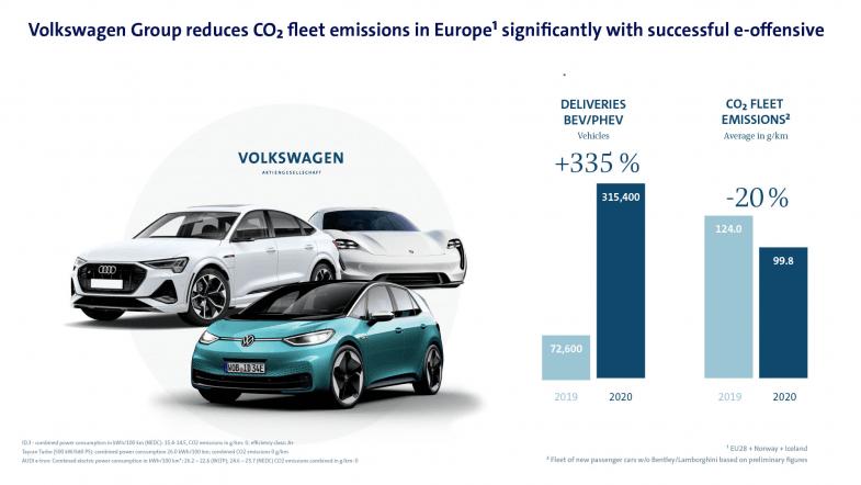 """Le """"pool CO2""""du groupe Volkswagen manque de peu son objectif CO2"""