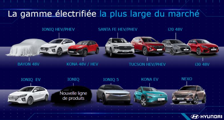 Hyundai France prévoit 80% de ses ventes avec des véhicules électrifiés en 2021