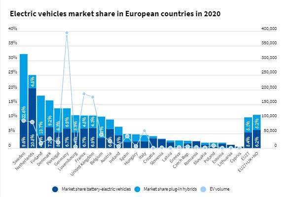 Ventes de véhicules électriques : l'Europe et la Chine au coude-à-coude en 2020