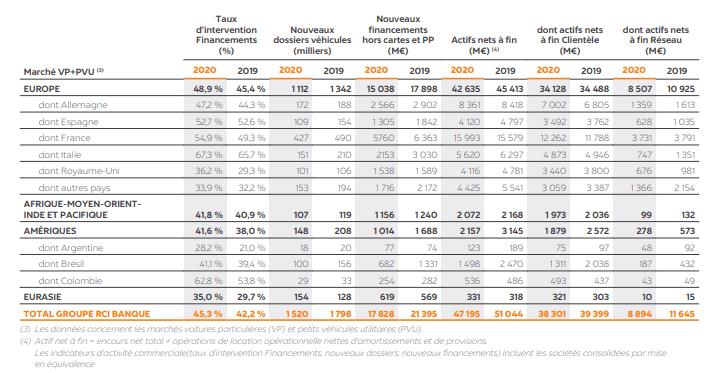 RCI Banque : taux d'intervention record, doublement du taux du risque