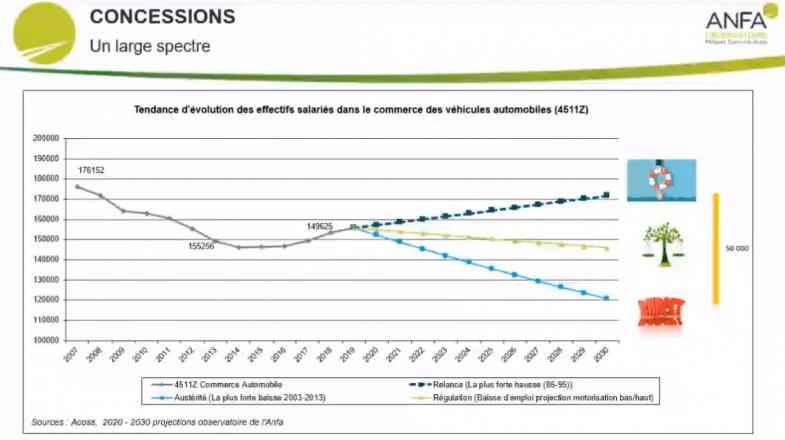 L'ANFA analyse les scénarios de l'emploi automobile d'ici à 2030
