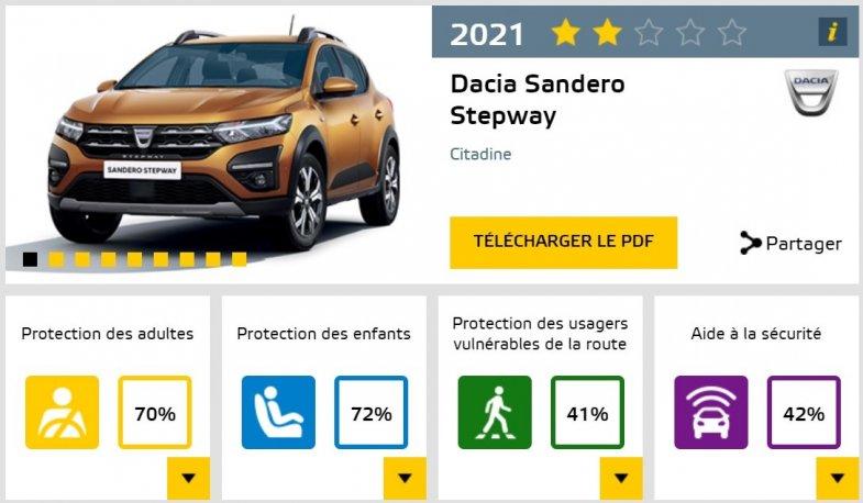 Deux étoiles pour Logan et Sandero: doit-on encore se fier à l'EuroNCAP ?