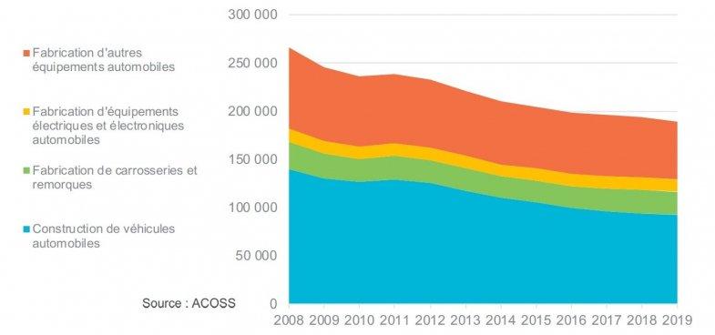 Industrie automobile : Les pertes d'emplois par métier et par région d'ici à 2025
