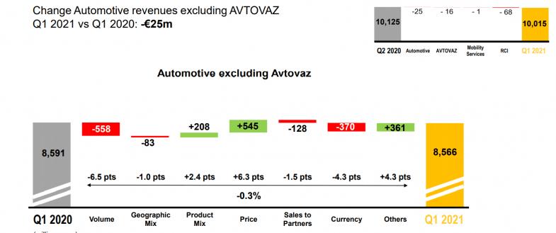 Baisse des stocks et hausse des prix, deux effets contraires sur le chiffre d'affaires de Renault
