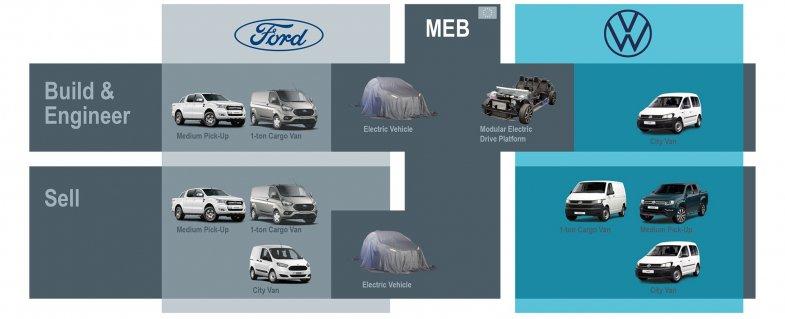 Ford va produire une fourgonnette électrique en Roumanie