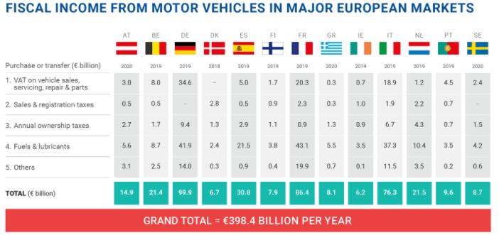 Fiscalité automobile : la France n'est pas la pire, ni la plus inventive…