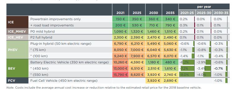 Le véhicule électrique à parité avec le véhicule essence à partir de 2031, selon ICCT