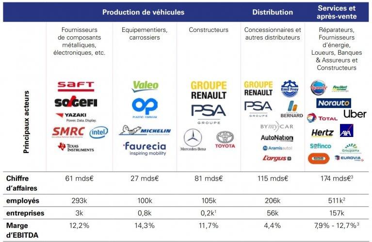La filière automobile a du potentiel à condition de fortement investir, selon KPMG
