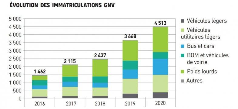 Le gaz naturel progresse sur le marché des poids lourds, des bus et des utilitaires