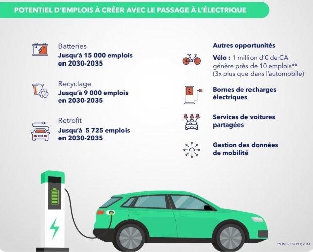 """Hulot et Berger défendent le scénario d'une """"transition juste"""" dans l'automobile"""