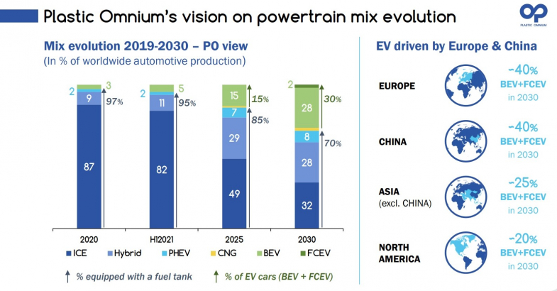 Malgré la baisse d'activité, Plastic Omnium améliore sa marge opérationnelle