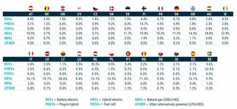 Véhicule électrique : l'apanage des pays riches en Europe