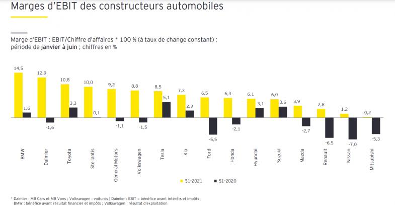 Résultats financiers : Volkswagen, Toyota, Daimler et BMW sur le podium au premier semestre